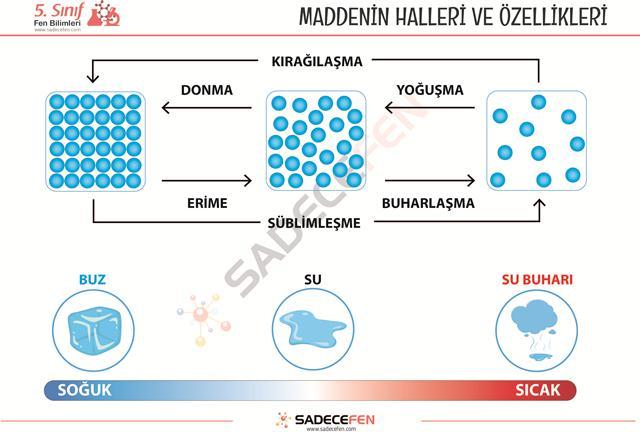 5. Sınıf Maddenin Halleri ve Özellikleri Çalışması