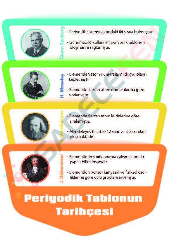 8. Sınıf Periyodik Tablonun Tarihsel Gelişimi Afiş