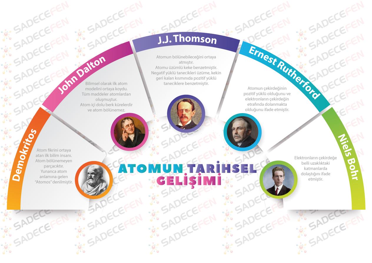 7. Sınıf Atomun Tarihsel Gelişimi – Afiş